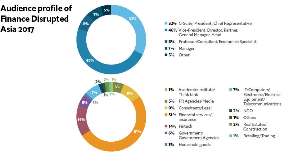 Finance Disrupted Asia 2017 Audience Profile
